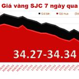 Giá vàng hồi phục nhẹ phiên đầu tuần