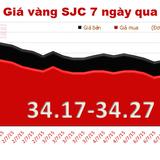 Giá vàng lao dốc mạnh, mất mốc 34,3 triệu đồng/lượng