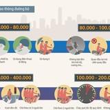 [Infographic] Những mức phạt xe máy ít người biết tại Việt Nam