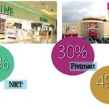 Nhà bán lẻ Hàn Quốc: Chia thế chân vạc với Nhật, Thái