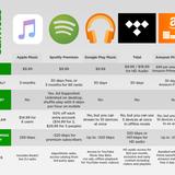 Điểm mạnh và yếu của Apple Music