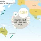 TPP khác gì những Hiệp định thương mại Việt Nam đã ký