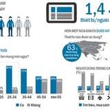 Thị trường quảng cáo trực tuyến: Bùng nổ mobile marketing