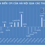 Hà Nội: CPI tăng nhẹ 0,12%