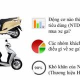 Người tiêu dùng Việt quan tâm điều gì khi mua các dòng xe tay ga?
