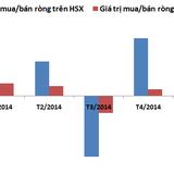 """Khối ngoại đang """"đổ"""" tiền vào chứng khoán Việt mạnh nhất kể từ đầu năm 2013"""