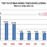 """Top 10 cổ phiếu được khối ngoại """"săn"""" mạnh trong 4 tháng"""