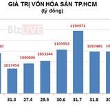 """Vốn hóa TTCK Việt """"bốc hơi"""" hơn 62.000 tỷ trong tháng 11"""
