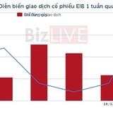 """[Cổ phiếu nổi bật tuần] """"Thay máu"""" nhân sự cấp cao và cú kịch trần của Eximbank"""