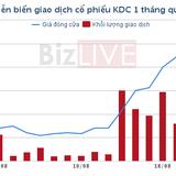 Ngày 27/9, KDC chia cổ tức bằng tiền mặt tỷ lệ 14%