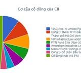 CII: Cổ đông lớn Singapore đăng ký bán ra hơn 11 triệu cổ phiếu