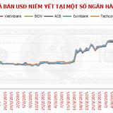 HSBC: Sẽ không điều chỉnh thêm tỷ giá từ giờ tới cuối năm