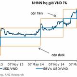 ANZ: Tỷ giá USD/VND có thể đạt mức 22.050 vào cuối năm