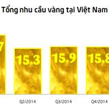 WGC: Người Việt tiêu thụ 18,3 tấn vàng trong quý I