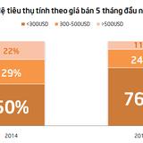 Máy tính bảng giá rẻ áp đảo thị trường Việt Nam