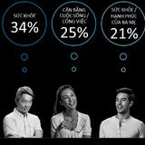 [Chart] Người Việt lạc quan thứ 7 trên thế giới