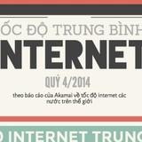 [Infographic] Internet Việt Nam nhanh thứ 99 thế giới