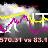 Chứng khoán chiều 2/6: VN-Index chưa mất mốc 570, khối ngoại mua mạnh SSI, VCB