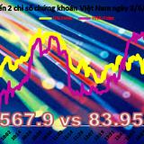 Chứng khoán chiều 3/6: HNX-Index làm lu mờ VN-Index