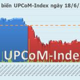 UPCOM phiên 18/6: SDI giảm mạnh sau tin trả cổ tức nghìn tỷ