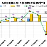 Phiên 25/6: Khối ngoại tiếp tục bán bán hơn 87 tỷ trên HOSE
