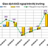 Phiên 30/6: Chốt NAV, khối ngoại mua ròng đột biến hơn 457 tỷ đồng