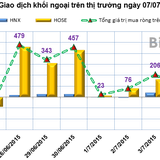 Phiên 7/7: VIC lại bị bán ròng gần 75 tỷ đồng