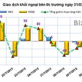Phiên 31/7: Khối ngoại bất ngờ mua ròng gần 10 tỷ đồng FIT