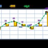 Phiên 10/8: Tập trung vào SSI, NT2, khối ngoại mua ròng hơn 49 tỷ đồng