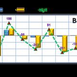 Phiên 4/9: Khối ngoại trở lại mua ròng trước kỳ cơ cấu của FTSE