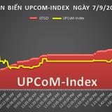 UPCoM 7/9: Nhựa Việt Nam nổi dậy bất chấp thị trường chung
