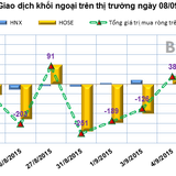 Phiên 8/9: Bắt đầu guồng quay ETF, khối ngoại gom mạnh hơn 1 triệu BID