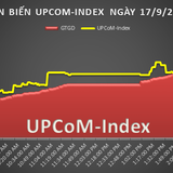 UPCoM 17/9: Tài nguyên Ma San giảm mạnh ngày chào sàn