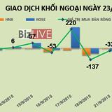 Phiên 23/9: Khối ngoại bán thỏa thuận 1/5 công ty BCI, tiếp tục bán JVC