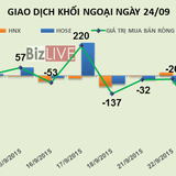 Phiên 24/9: Trong vòng 1 tháng khối ngoại bán ra hơn 4,6 triệu cổ phiếu JVC