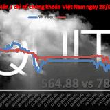 Chứng khoán chiều 28/9: Mốc giá cao lịch sử của SKG, tăng 120% từ đầu năm