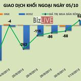 Phiên 5/10: Cổ phiếu tăng trần, khối ngoại tranh thủ bán ròng 1,4 triệu cổ phiếu JVC