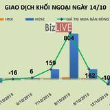Phiên 14/10: Khối ngoại gom gần 2 triệu cổ phiếu HQC