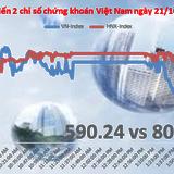 Chứng khoán chiều 21/10: VNM, VIC giành ảnh hưởng, VN-Index mất điểm phút cuối