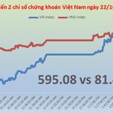 """Chứng khoán chiều 22/10: ITA """"nổi loạn"""", VN-Index   lên 595 điểm"""