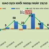 Phiên 29/10: Xả hàng HSG, MSN, khối ngoại bán ròng 62 tỷ đồng