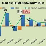 Phiên 10/11: Khối ngoại trở lại mua ròng 20 tỷ đồng, tiếp tục gom VCB nhưng bán mạnh MSN