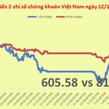 Chứng khoán chiều 12/11: VNM có thêm đồng minh, VN-Index lấy lại chút lạc quan
