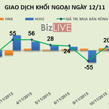 Phiên 12/11: Khối ngoại tăng quy mô bán ròng lên gần 145 tỷ đồng