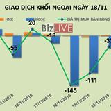 Phiên 18/11: Tiếp tục đè bán VNM, khối ngoại bán ròng 25 tỷ đồng
