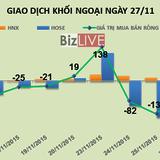 Phiên 27/11: Tiếp tục chốt lời VNM, khối ngoại bán ròng 56 tỷ đồng