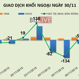 Phiên 30/11: Khối ngoại bất ngờ mạnh tay mua cổ phiếu sau 4 phiên bán ròng