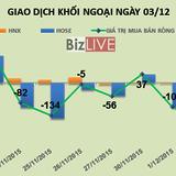 """Phiên 3/12: """"Tội đồ"""" MSN khiến khối ngoại bán ròng mạnh gần 207 tỷ đồng"""