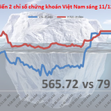 Chứng khoán sáng 11/12: Thanh khoản kiệt quệ, SHI mất 42% giá trong chưa đầy 1 tháng