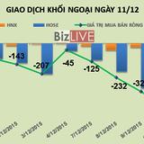 Phiên 11/12: Khối ngoại giảm mạnh bán ròng